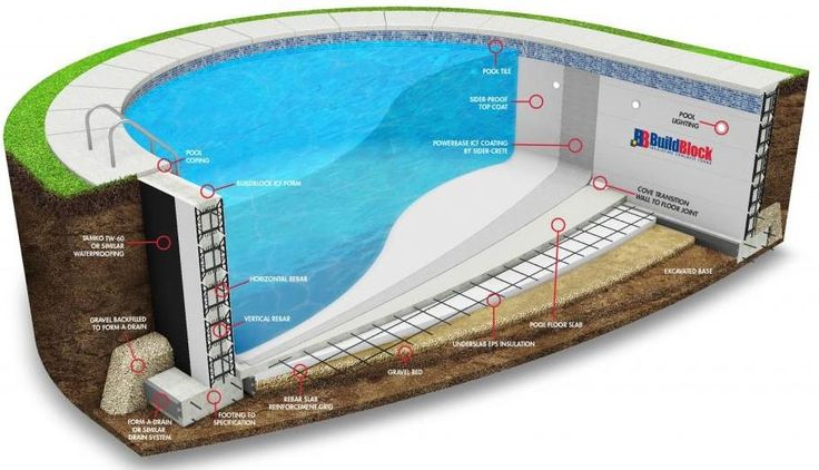 17 best images about icf construction on pinterest safe for Icf pool