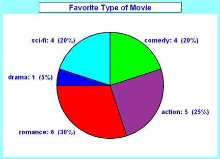 pie graph examples