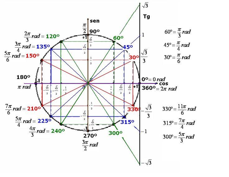 Matematiquês » Dicas Quentes » Trigonometria