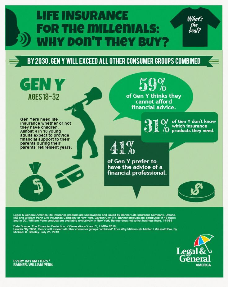 Life Insurance For Millenials Why Don T They Buy