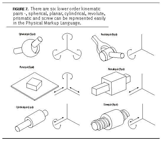 Physical Markup Language - types of mechanical joint
