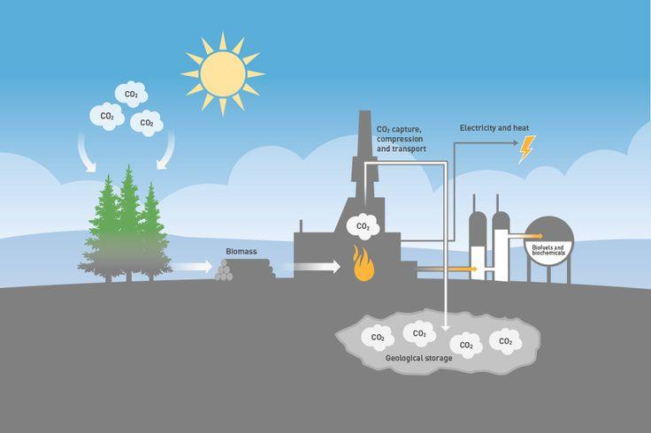 Process illustration for Sintef Norway