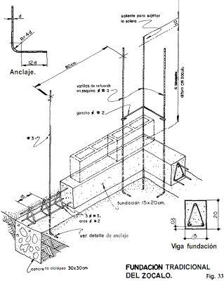 La viga de fundación ( Viga antisismica o zocalo ). | Constructor Civil