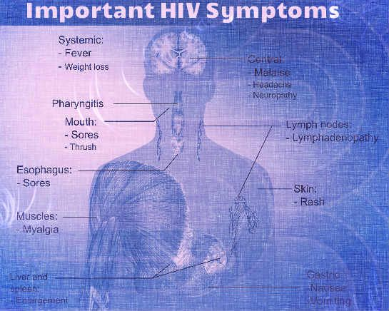 HIV signs and symptoms that people need to understand