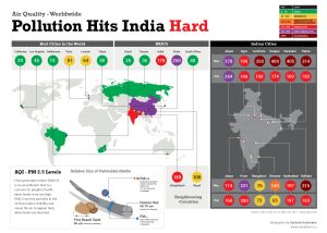 Pollution Hits India Hard [Infographic]