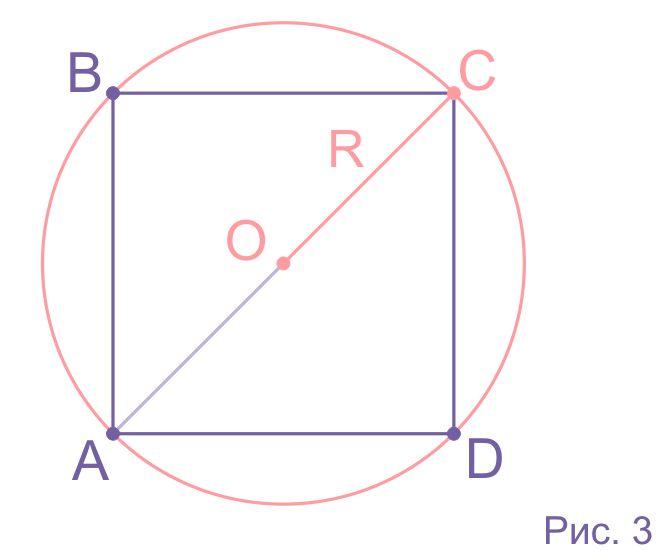 Описанная окружность квадрата