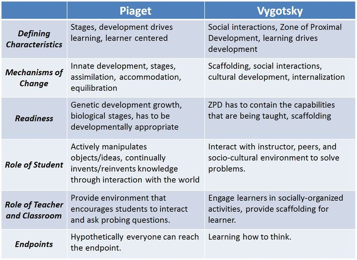 45 best images about Piaget Vygotsky on Pinterest | Charts ...