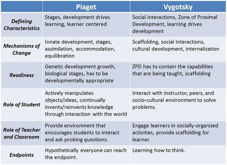 Vygotsky's Theory of Cognitive Development | Jayce's Literacy Blog