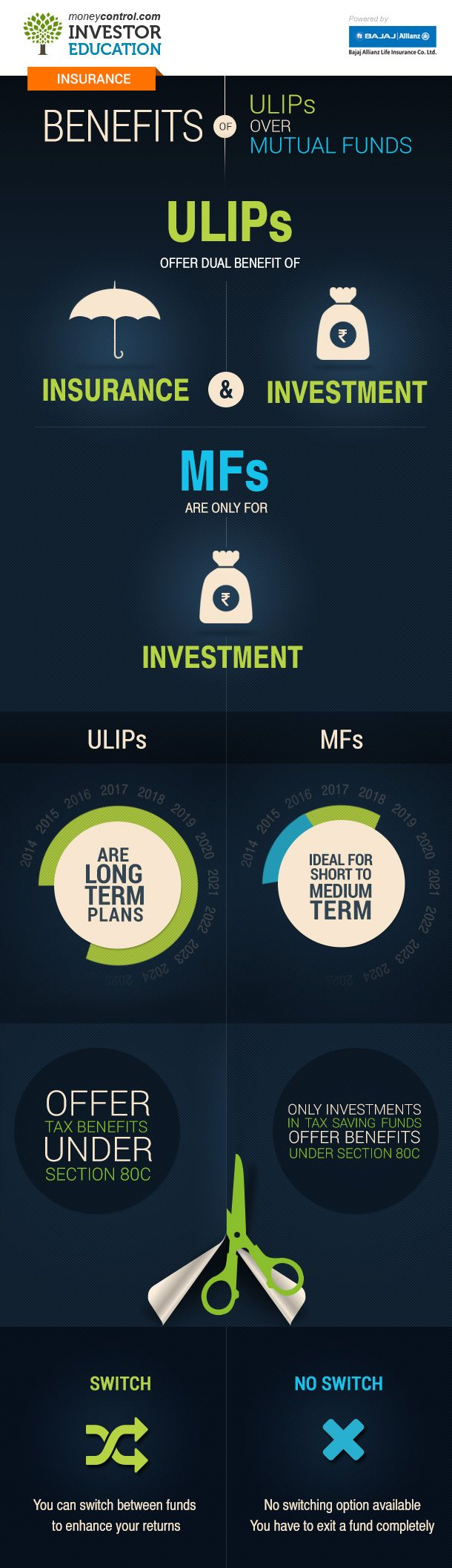 Benefits of ULIPs over other investment products