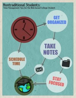 While taking college classes online can offer flexibility with schedules, managing time efficiently is necessary to keep track of deadlines and keep up the good grades. Use these tips as a start to effective time management.