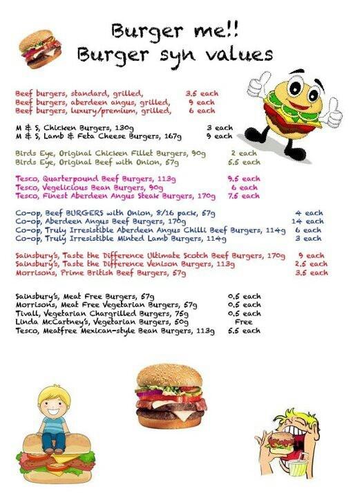 Burgers - syn values