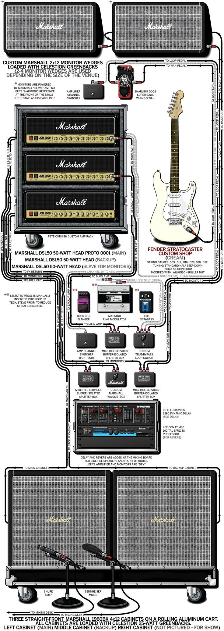 A detailed gear diagram of Jeff Beck's stage setup that traces the signal flow of the equipment in his 2003 guitar rig.