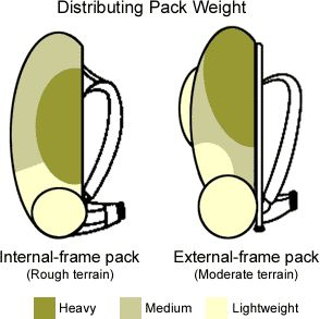 Backpacking List - Necessity Or Over The Top!  I also like how it discusses the distribution of weight depending on the type of backpack you are carrying.