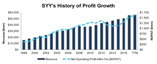 Economies Of Scale Provide SYSCO Corporation (SYY) A Strong Competitive Advantage: This firm's industry-leading distribution… #investing