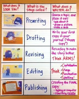 Writing Process Anchor Chart: has what it looks like, what the stage is called, and what the writer does during that time.