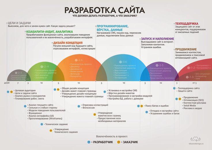 """Инфографика """"Разработка сайта"""" ~ Инфографика в примерах"""