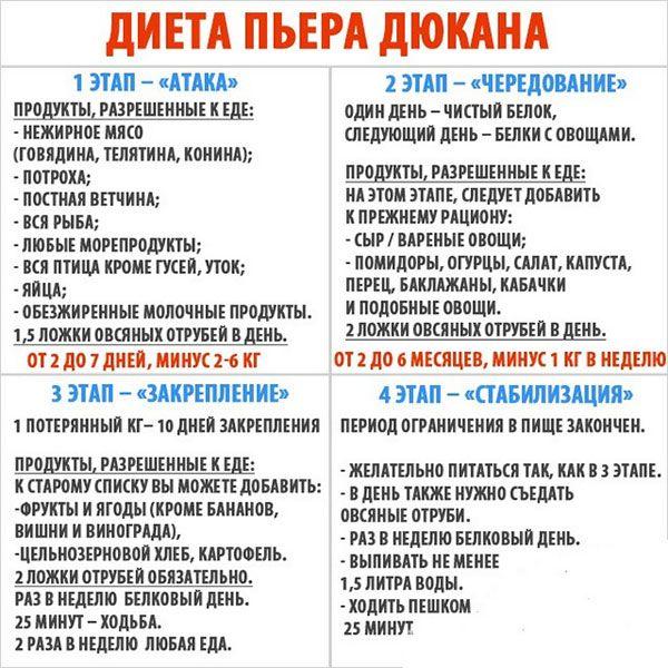 Диеты Список Продуктов.