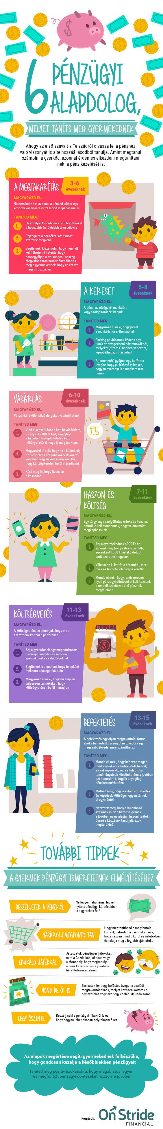 6 pénzügyi alapdolog,amit nem árt megtanítani a gyerekeknek.