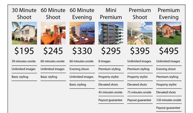 real estate photography pricing list - Google Search
