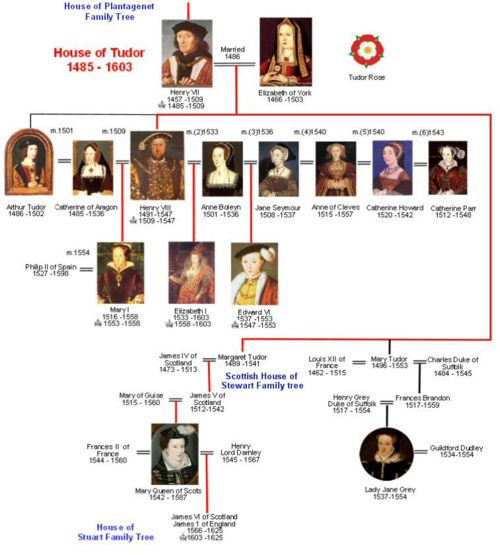 The House of Tudor Family Tree