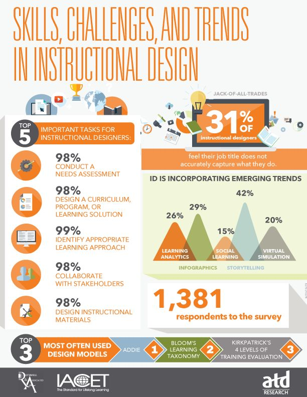 Skills, Challenges, and Trends in Instructional Design Infographic - http://elearninginfographics.com/skills-challenges-trends-instructional-design-infographic/