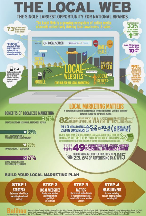 The local web - why it matters