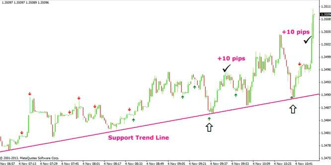 Did You Know You Can Scalp Forex With The Trendline Trading
