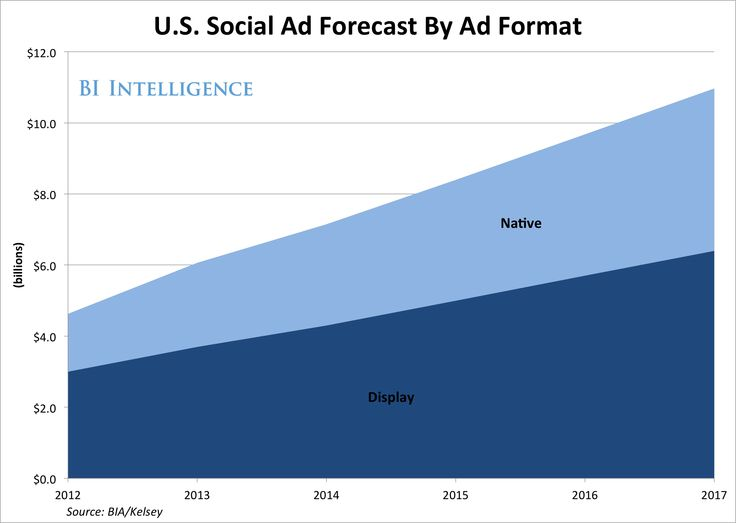 Why Social Media Advertising Is Set To Explode from Business Insider