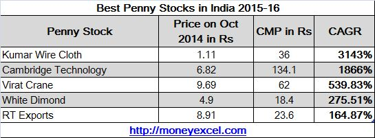 List Of Penny Stocks In India