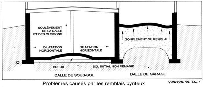Le problème de la pyrite sous les dalles de béton. Lorsque l'acide sulfurique entre en contact avec le dessous de la dalle de béton, le béton gonfle par sulfatation et se désagrège. Il est à noter que la présence de pare-vapeur de polyéthylène posé sous les dalles de béton retient l'acide sulfurique et élimine pratiquement le problème de sulfatation du béton, mais malgré les recommandations des architectes, la pose de polyéthylène sous les dalles n'était pas la pratique courante avant les…