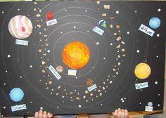 Solar System Poster Idea