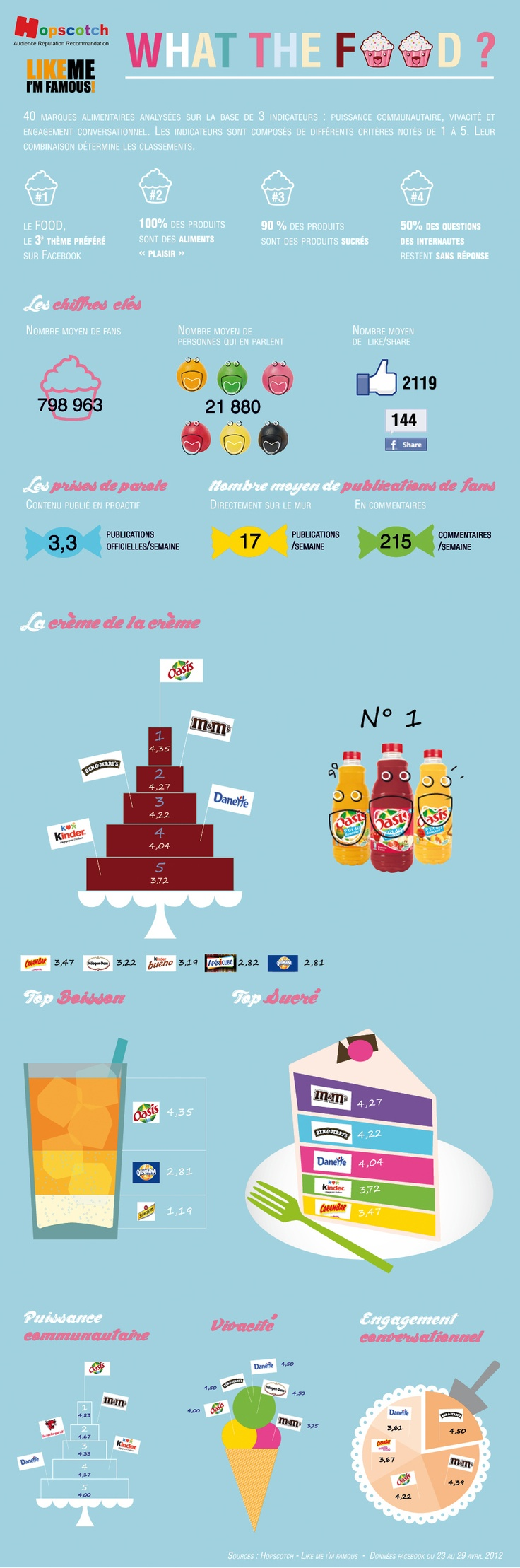 infographie-marques-alimentaires-facebook  www.business-on-line.fr