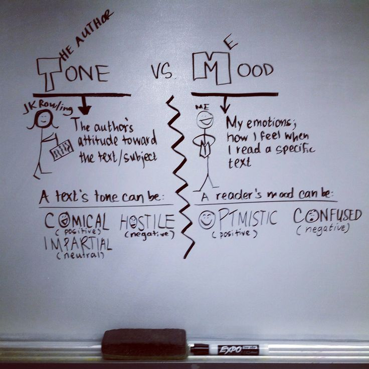 Teacher Toons: Tone vs. Mood Comic to help students understand the difference between tone and mood when reading a text.