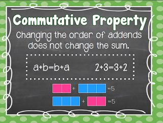 Identity Property, Commutative Property and Associative Property Posters free to download