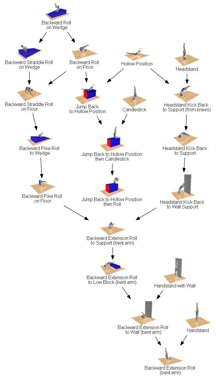 Image forward roll jpg gymnastics wiki - Backward Roll Progression Tumbling Drills Gymnastics