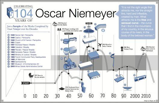 Oscar Niemeyer's timeline / the highlights of Oscar Niemeyer's career.