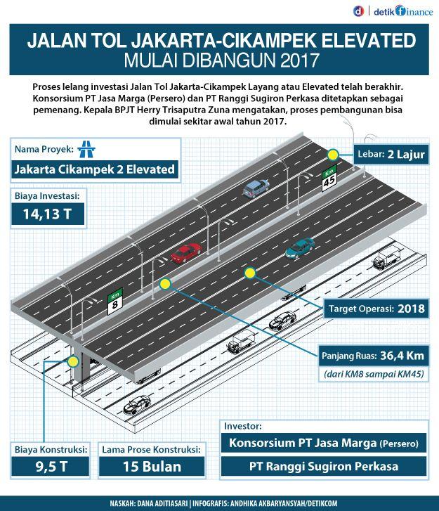 Proyek Masa Presiden Jokowi: Jalan Tol Melayang Jakarta-Cikampek Mulai Dibangun Tahun 2017