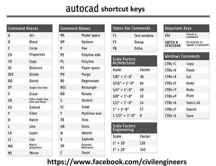 auto cad shortcuts key