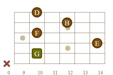 G7(13) guitar chord 10.fret