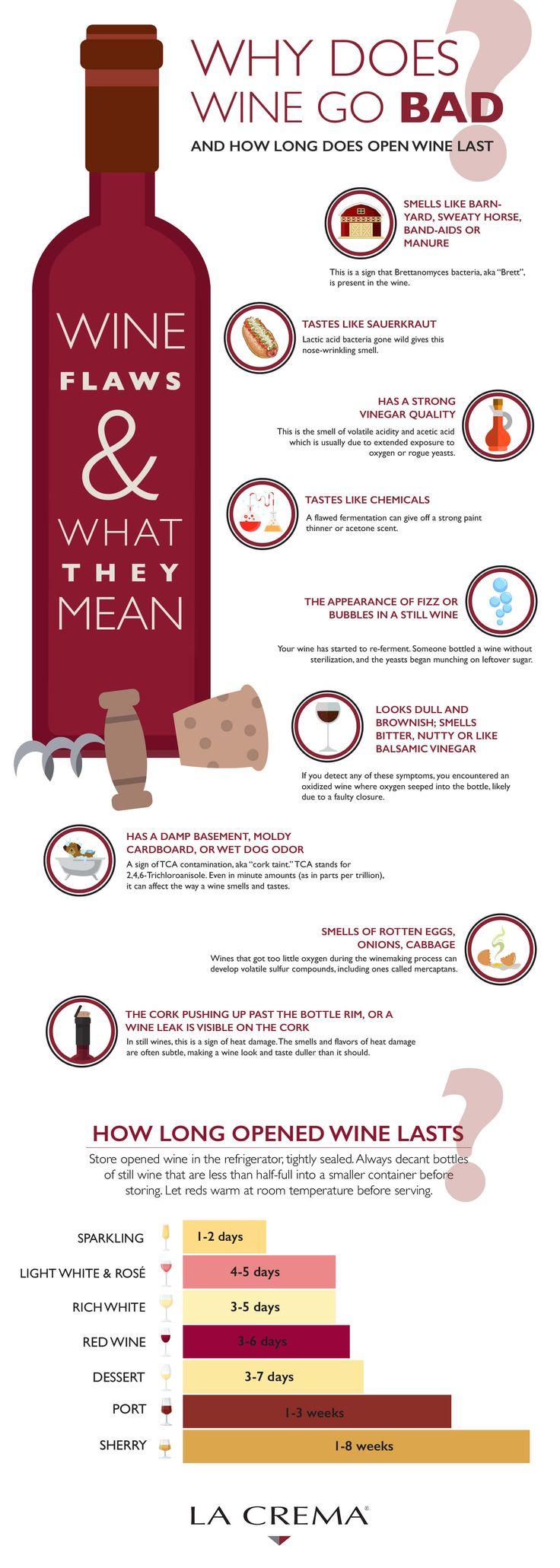 Why Does Wine Go Bad | LaCrema.com