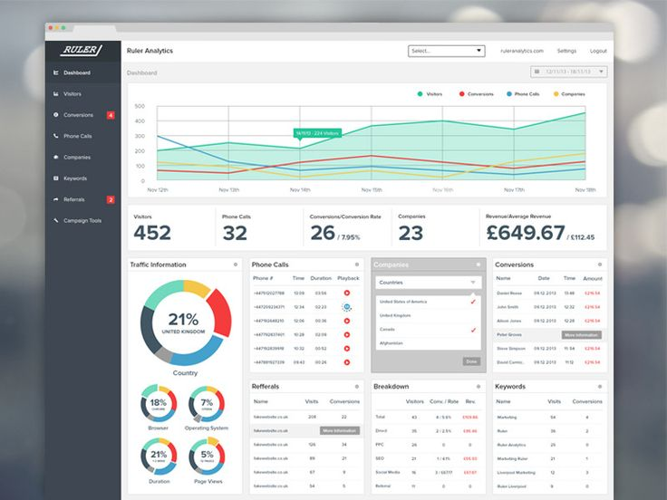 Ruler Analytics - Dashboard