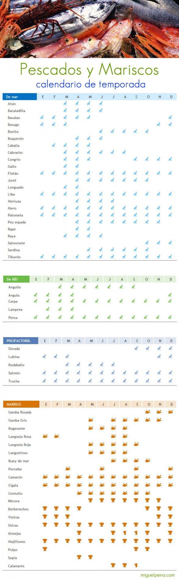 Calendario de temporada para pescados y mariscos