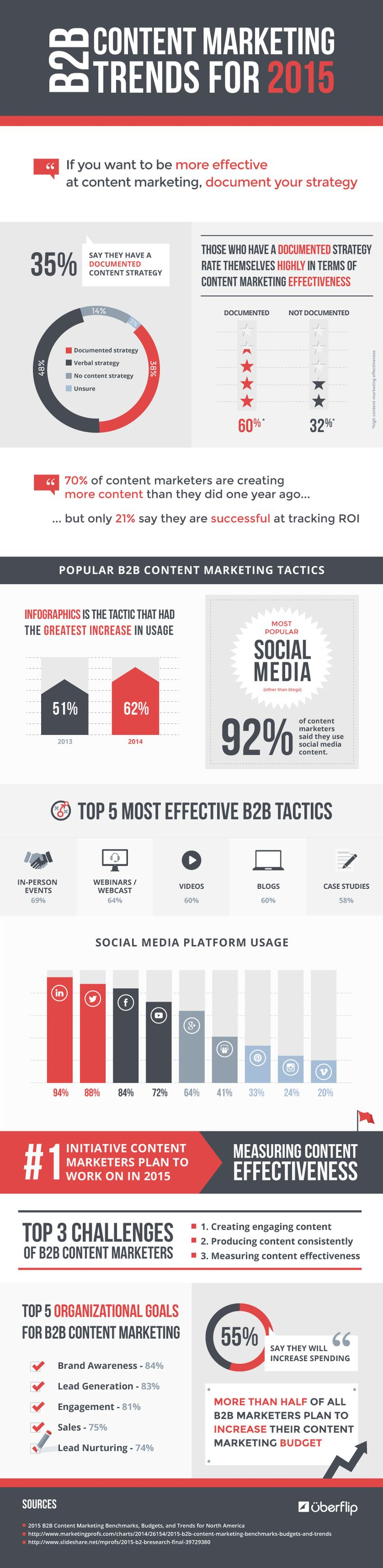 b2b content marketing trends 2015