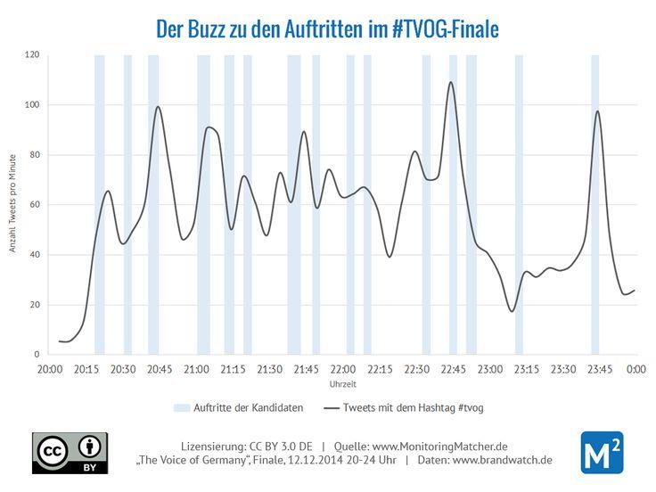 The Voice of Germany: Erwähnungen des Hashtags #tvog und die Auftritte der Kandidaten im Sendungsverlauf (Daten: Brandwatch)