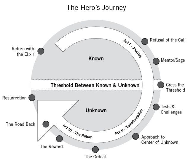 Brand Storytelling: 10 steps to start your brands hero's journey - Storytelling, the basics for a good story - Gibbon