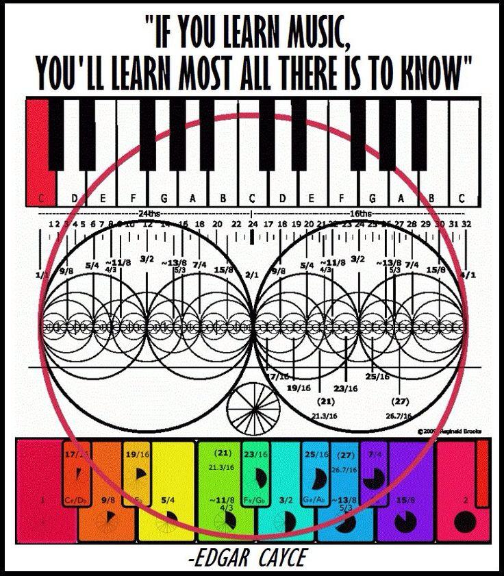Music and mathematics go hand in hand.