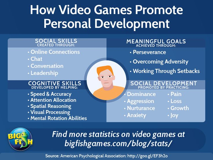 Statistics of Teenage Video Game Play from Pew
