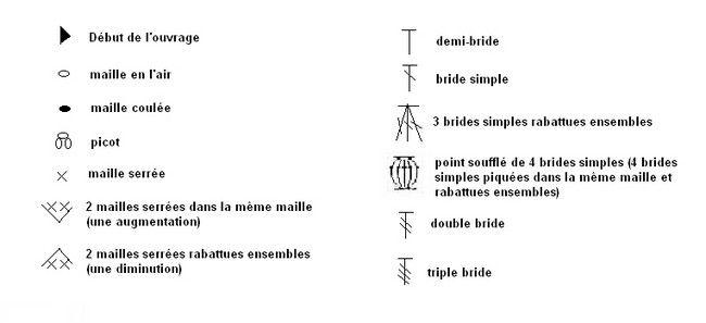 Apprendre à lire un diagramme au crochet Beaucoup de patrons de crochet sont présentés sous forme de diagramme, cela permet d'être plus facilement compréhensible. Chaque diagramme comporte des symboles qui correspondent aux points de crochet. Comme ces symboles sont utilisés … Lire la suite... →