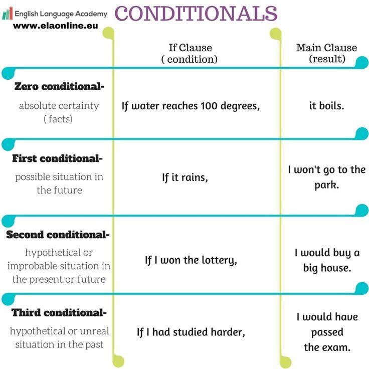 Anglická gramatika, Anglické podmienky, Conditionals