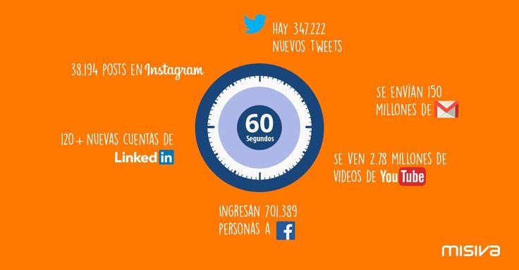 ¿Qué pasa en 60 segundos en Internet? Mira estas increíbles cifras.